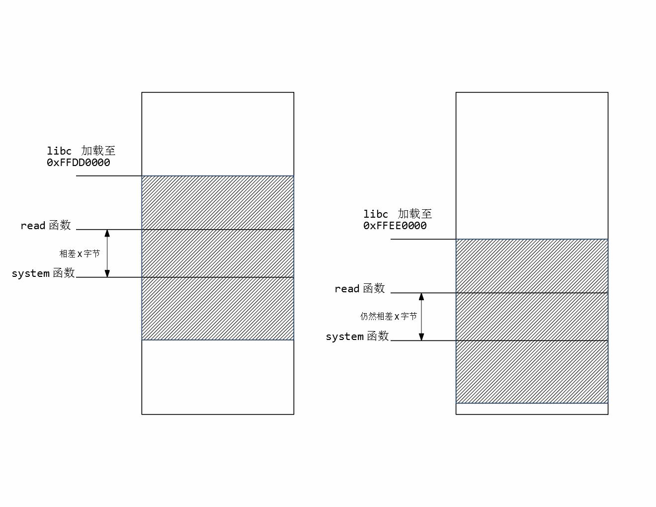 ROP 3 | dontpan1c 的CTF 笔记